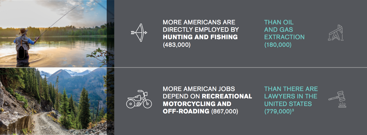 Infographic comparing outdoor activities to economic impact of gas and oil, or lawyers